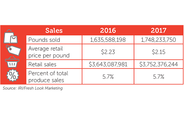 After Falling In 2016 Grape Retail Sales Rose Nearly 3 On A 7 Increase Volume Per Pound Prices Dropped 35